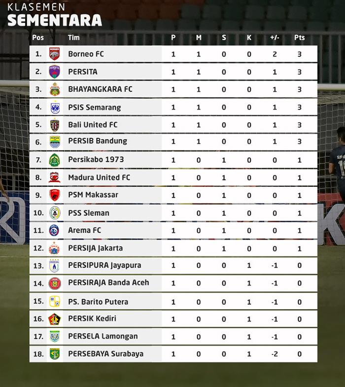 Klasemen BRI Liga 1 2021-2022 - pekan 1