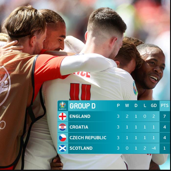Klasemen Grup D Piala Eropa 2020 matchday 3