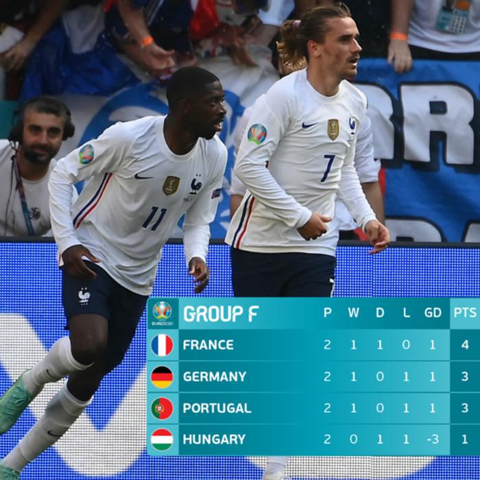 Klasemen Grup F Piala Eropa 2020 matchday 2