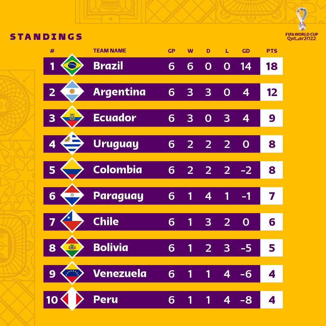 Klasemen Kualifikasi Piala Dunia 2022 Zona Conmebol hingga matchday 6