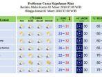 cuaca-di-kepri-kamis-1-maret-2018_20180301_112941.jpg