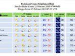 cuaca-kepri-kamis-22-februari-2018_20180222_095725.jpg