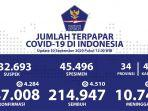 data-covid-19-di-indonesia-rabu-30-september-2020.jpg