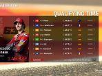 hasil-kualifikasi-motogp-aragon-2021-1.jpg