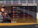 hasil-motogp-jerman-2021-kelompok-18-hingga-terakhir.jpg