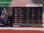 hasil-motogp-portugal-2020-miguel-oliveira-juara-balapan-seri-terakhir-2020.jpg