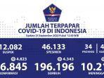 kasus-covid-19-di-indonesia-kembali-catatkan-rekor-haria-tertinggi-pada-jumat-2592020.jpg