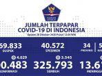 kasus-covid-19-di-indonesia-tembus-400483.jpg