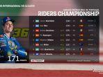 klasemen-akhir-motogp-2020-joan-mir-juara-dunia-ducati-juara-konstruktor.jpg