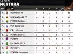 klasemen-bri-liga-1-2021-2022-pekan-5-setelah-persija-vs-persita.jpg