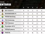 klasemen-bri-liga-1-2021-2022-pekan-5-setelah-pertandingan-persib-bandung.jpg