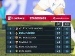 klasemen-liga-spanyol-2020-2021-peringkat-6-besar.jpg