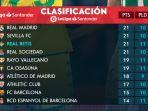 klasemen-liga-spanyol-2021-2022-peringkat-10-besar-hingga-kamis-28102021-pagi-wib.jpg