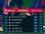 klasemen-liga-spanyol-pekan-22-setelah-barcelona-menang-3-2-atas-real-betis.jpg
