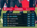 klasemen-liga-spanyol-pekan-28-untuk-peringkat-6-besar.jpg