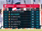 klasemen-liga-spanyol-peringkat-7-besar-klasemen-liga-spanyol-senin-15-februari-2021.jpg