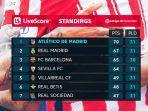 klasemen-liga-spanyol-peringkat-7-besar.jpg