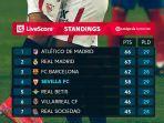 klasemen-liga-spanyol-posisi-7-besar-klasemen-liga-spanyol-2020-2021.jpg