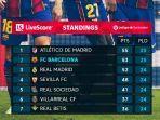 klasemen-liga-spanyol-posisi-7-besar-setelah-pertandingan-sabtu-27-februari.jpg