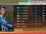 klasemen-motogp-2020-setelah-balapan-motogp-aragon-minggu-18-oktober-2020.jpg