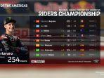 klasemen-motogp-2021-setelah-balapan-motogp-americas-2021.jpg