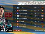klasemen-motogp-motogp-championship-motogp-2020-standing.jpg
