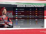 klasemen-motogp-motogp-standing-motogp-championship-table.jpg