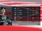 motogp-championship-motogp-standing-motogp-rider-table-motogp-result.jpg