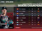 motogp-table-championship-klasemen-pebalap-motogp-2020.jpg