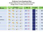 prakiraan-cuaca-kepri-senin-12-maret-2018_20180312_085156.jpg