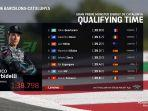 qualification-catalangp-result-franco-morbidelli-pole-position.jpg