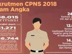 rekrutmen-cpns-2018-dalam-angka_20180907_071645.jpg