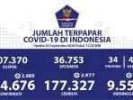 update-covid-19-di-indonesia-minggu-20-september-2020.jpg