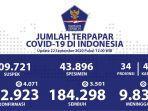 update-covid-19-di-indonesia-selasa-22-september-2020.jpg
