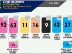 update-data-corona-di-kepri-3-mei-2020.jpg