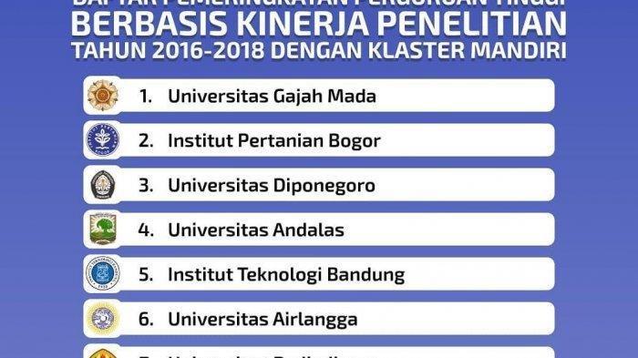 Inilah 10 Universitas dengan Kinerja Penelitian Terbaik, UI Tak Masuk, UGM dan ITB?