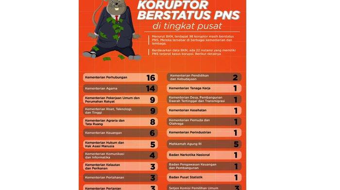 1.466 ASN Koruptor Belum Juga Dipecat, KPK Desak Instansi Terkait Serius Tegakkan Aturan