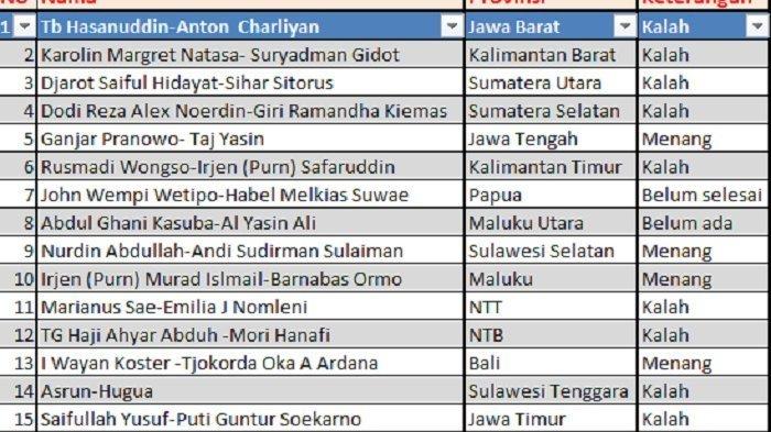 PDI Perjuangan Hanya Menang di 4 Provinsi dari 17 Provinsi Selenggarakan Pilkada, Sinyal Buruk?