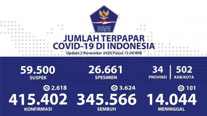Pasien Sembuh Dari COVID-19 Bertambah Menjadi 345.566 Orang
