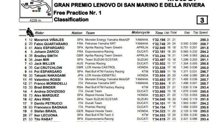Hasil FP1 MotoGP San Marino yang berlangsung di Misano World Circuit Marco Simoncelli, Jumat (11/9/2020).