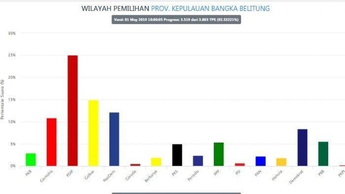Terbaru Real Count KPU, Ini 3 Partai yang Berpeluang Raih Kursi DPR RI Dapil Bangka Belitung