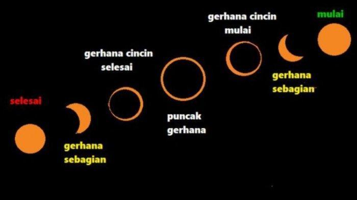Gerhana Matahari Cincin Bakal Melewati di Beberapa Wilayah Indonesia