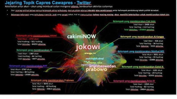 Berdasarkan Pilihan Netizen, Hasil Survei I2 Mengerucut Pada 3 Nama Sebagai Cawapres Jokowi