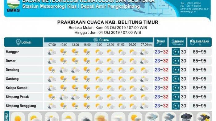 BMKG Perkirakan Hujan Sedang Disertai Petir di Belitung Timur Hingga Besok