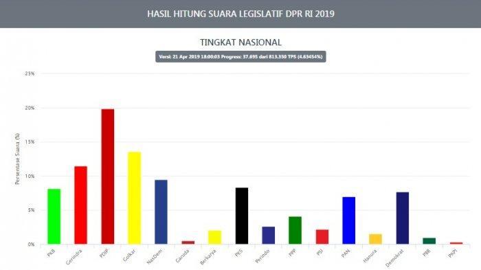 UPDATE REAL COUNT Pileg 2019 dan Aturan Penetapan Kursi Pemenang DPR RI dan DPRD