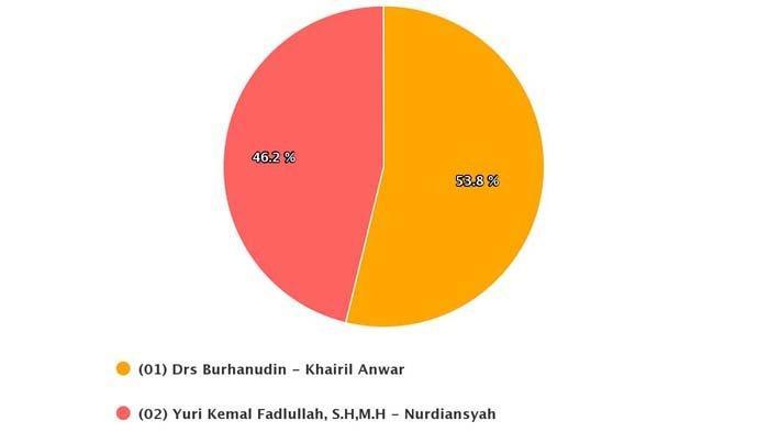 Tangkapan layar hasil real count KPU untuk Pilkada Belitung Timur 2020.