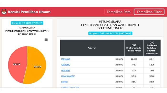 Real Count KPU Sudah 100 %, Ini Rincian Hasil Hitung Suara di Kecamatan, Kelurahan, Hingga TPS