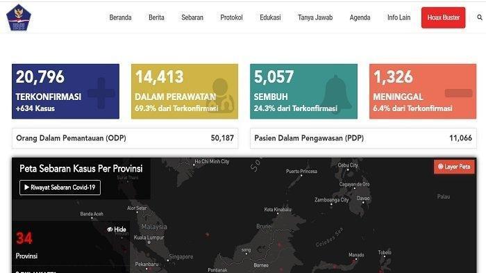 Update Corona Indonesia 22 Mei 2020: Tambah 634, Total 20.796 Kasus, 5.057 Sembuh, 1.326 Meninggal