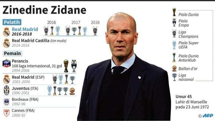 Zidane Mundur dari Real Madrid, Ini Deretan Kandidat Penggantinya, Ada Nama Rekannya di Madrid Dulu
