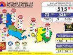 jumlah-terpapar-covid-19-di-provinsi-kepulauan-bangka-belitung-minggu-18102020.jpg